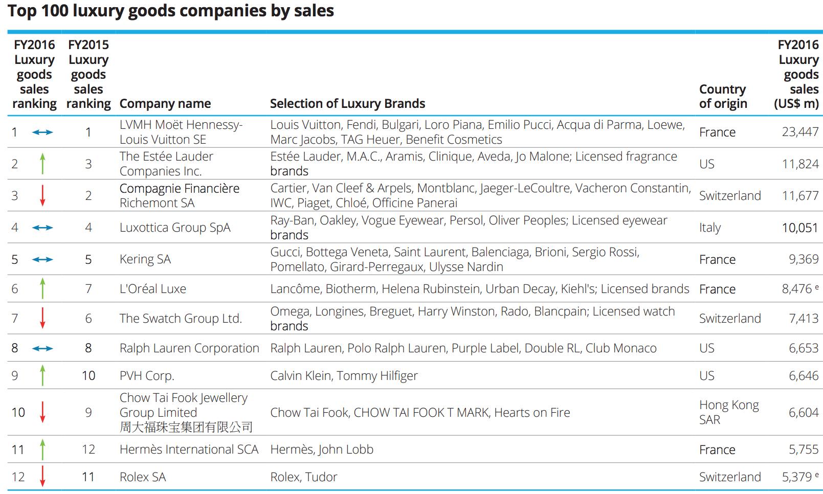 Deloitte 公布 2018 全球奢侈品公司 TOP 100 排行榜