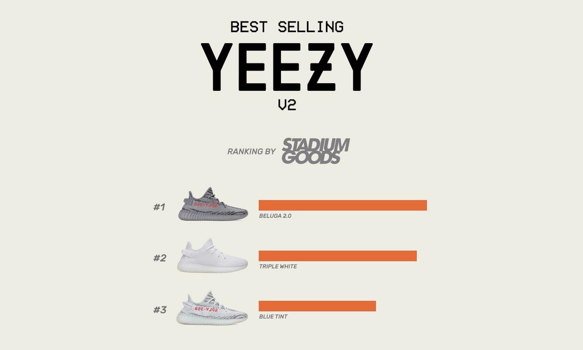 到目前为止,销量最高的 350 v2 配色是哪款?