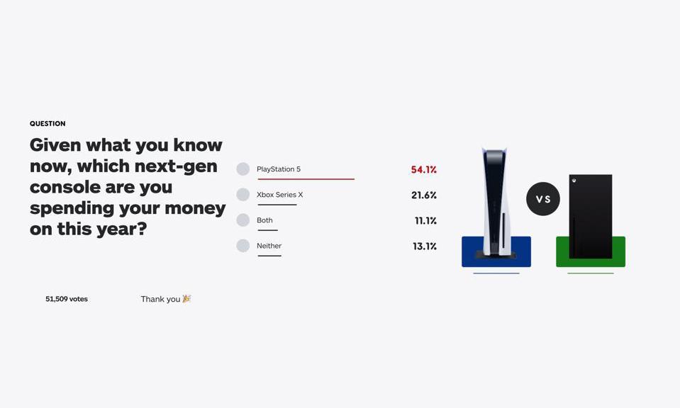 IGN 发起新游戏主机入手意向投票,光驱版 PS5 压倒性获胜