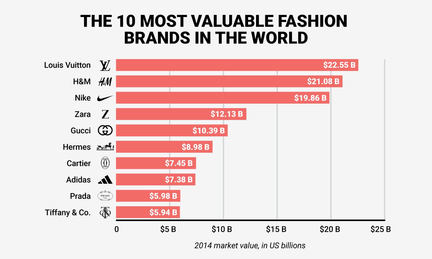 潜力无限,Business Insider 发布十大时尚品牌价值排行
